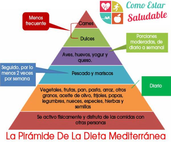 La Dieta Mediterránea En Que Consiste